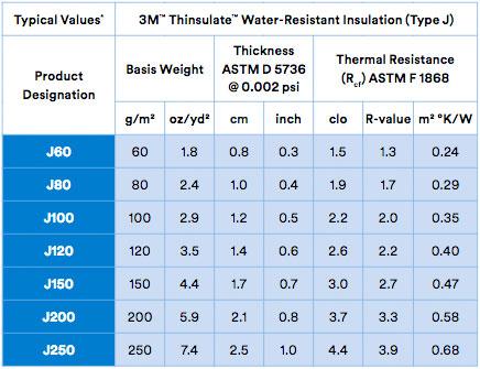 Характеристики 3M ™ Thinsulate ™ Water-Resistant Insulation Type J